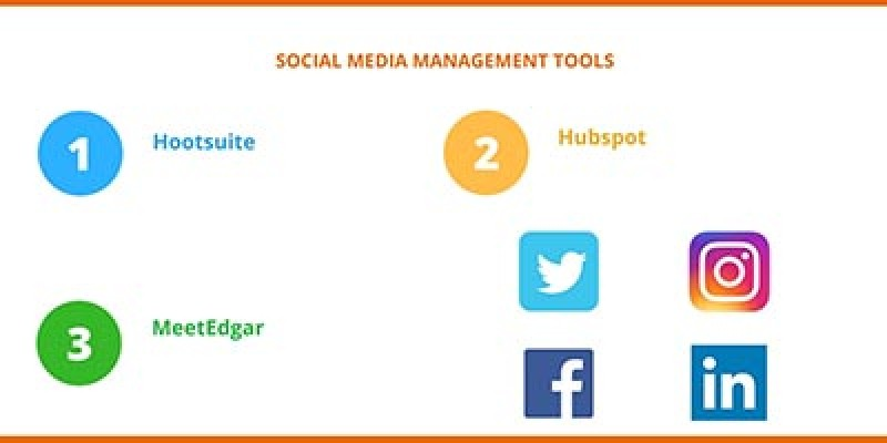 Social media management, strategy